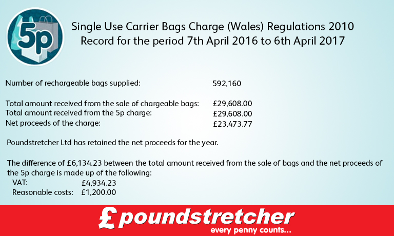 carrier bags charge